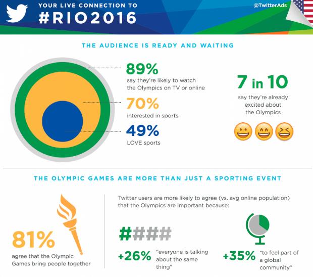 Rio2016 Rio2016